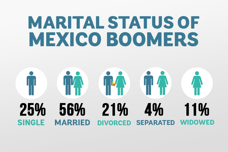 Marital Status mexico retirees